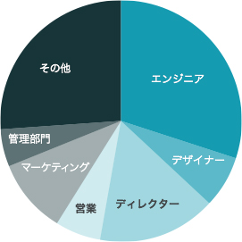 Job type pie graph